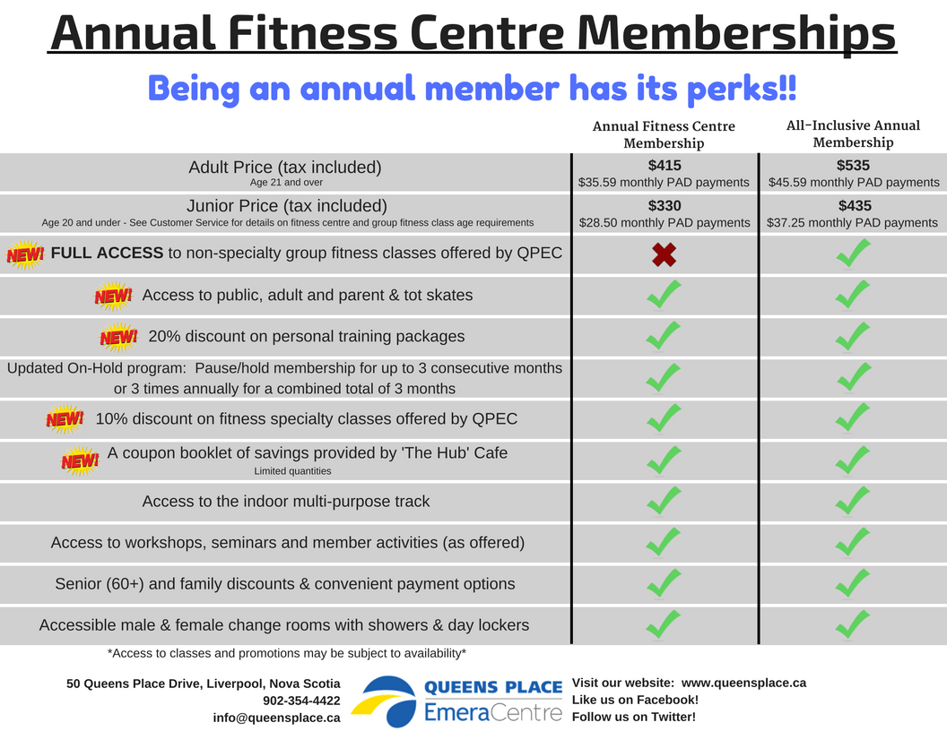 Annual Fitness Centre Memberships100